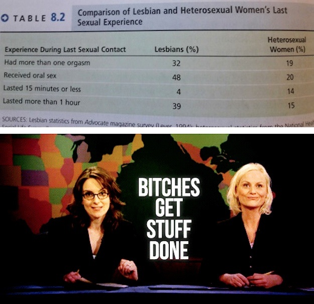 "Top half of the image shows a table comparing women who had lesbian sex with women who had hetero sex, and the lesbians reported longer sex with more orgasms. The bottom half of the image is Tina Fey and Amy Poehler on SNL with the text ""BITCHES GET STUFF DONE"""